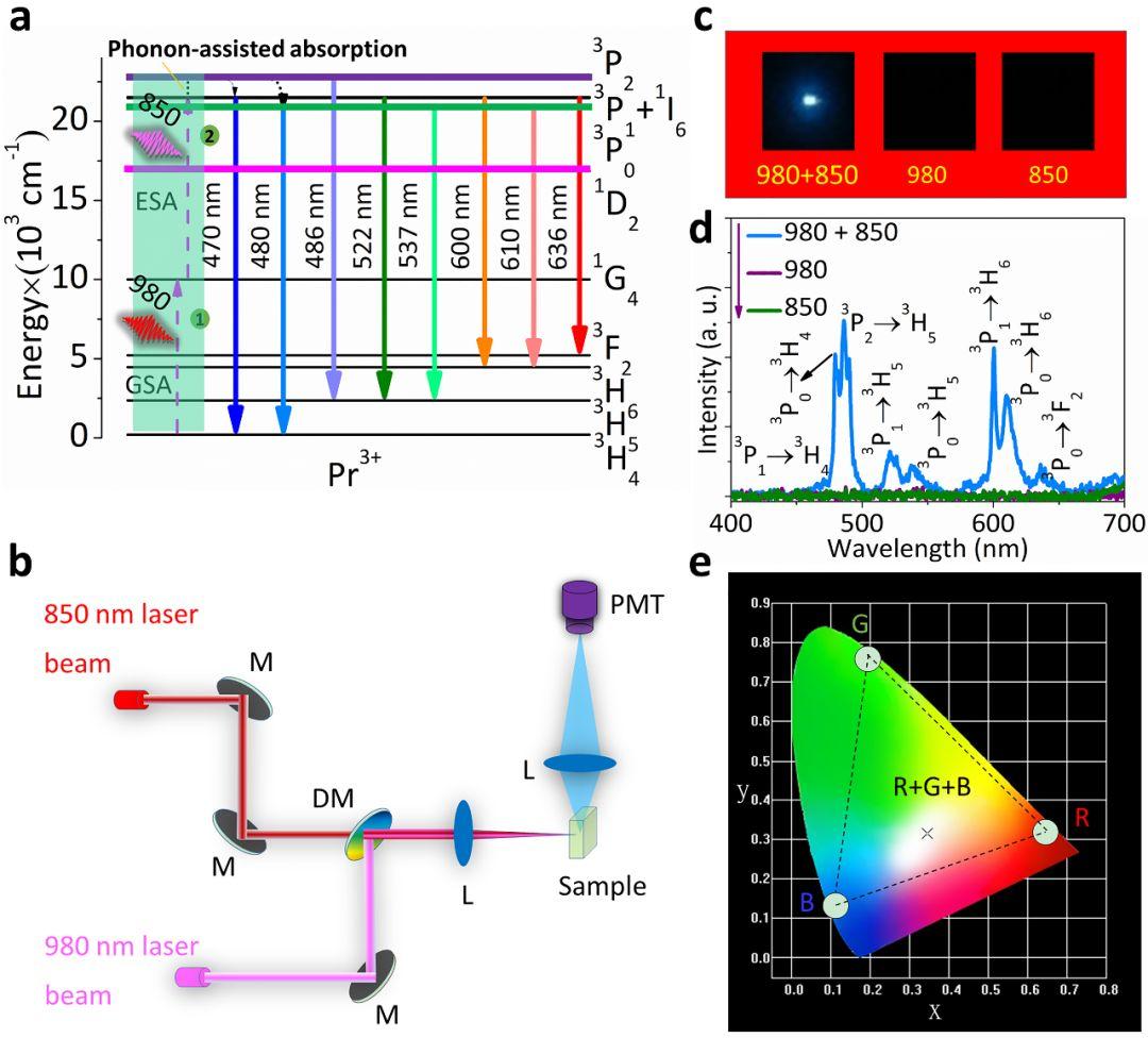 Advanced Optical Materials:双波长同时作用稀土掺杂的材料为白光通信点燃新曙光