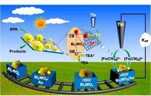 """Small:""""Cascade System""""中多步电子转移过程的研究及高的光催化性能"""
