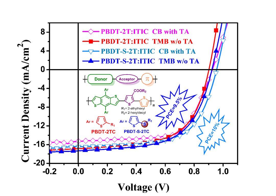 Advanced Functional Materials非卤素加工的非对称聚合物宽带隙给体应用于非富勒烯太阳能电池效率达10%