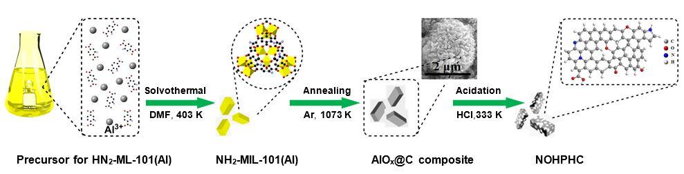 Advanced Materials:MOFs衍生硬碳——电容性储钾新策略