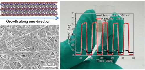 Advanced Optical Materials:柔性光电探测器——钾离子辅助合成有机-无机杂化金属卤素钙钛矿纳米带