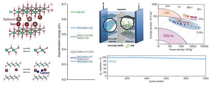 Advanced Energy Materials:钴锰共掺杂氢氧化镍/石墨烯复合材料的理性设计及其超快储能杂化电容器应用