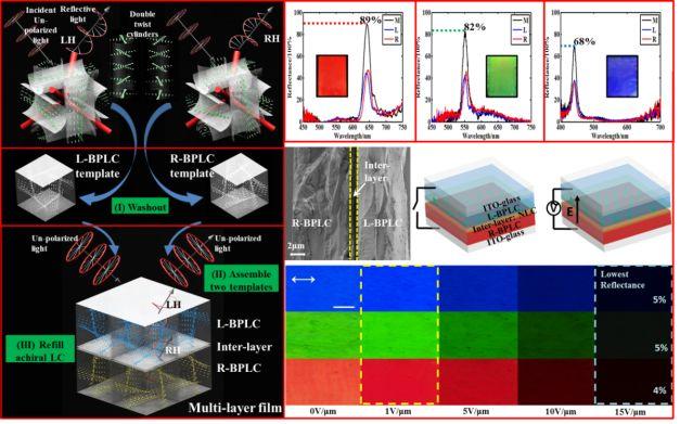 Advanced Optical Materials:电场可调谐,高反射蓝相液晶薄膜