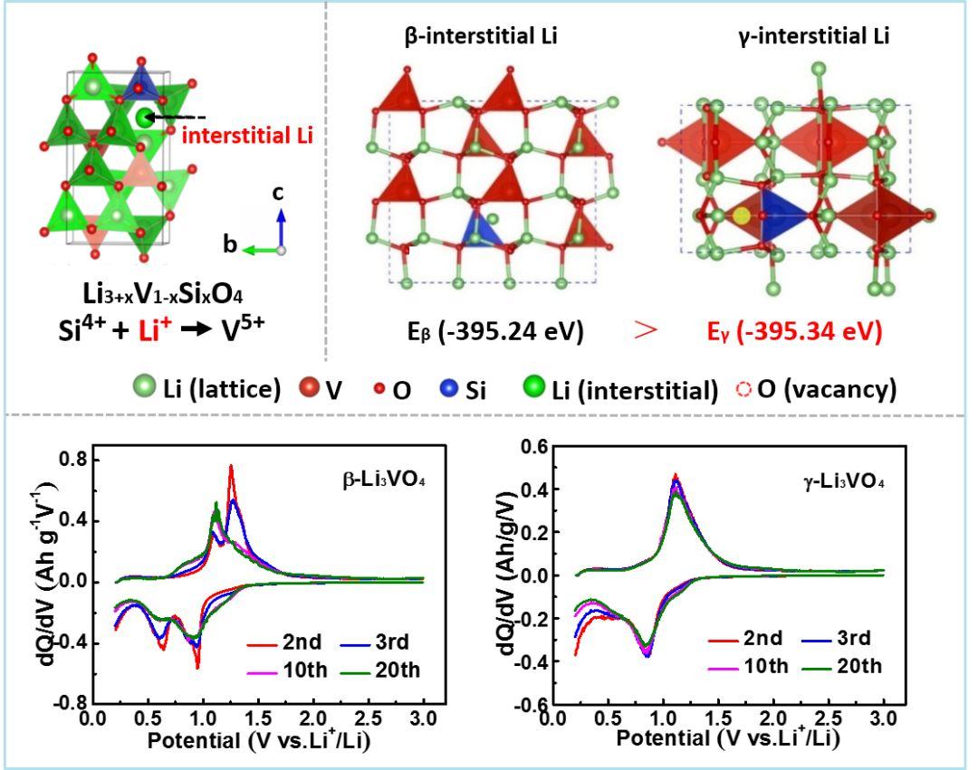 Advanced Energy Materials:Li3VO4的可控相变——锂离子电池负极材料改性新视觉