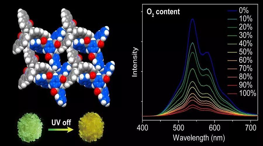Angewandte Chemie International Edition: 超长有机磷光多孔材料:氢键构筑有机芳香骨架
