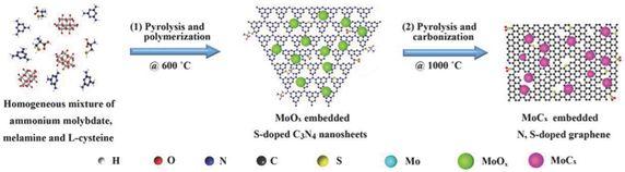 Small Methods: 多孔碳载过渡金属碳化物超小颗粒复合材料应用于全pH水分解产氢
