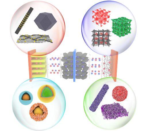 Small:钠离子电池和电容器用的微/纳米结构材料