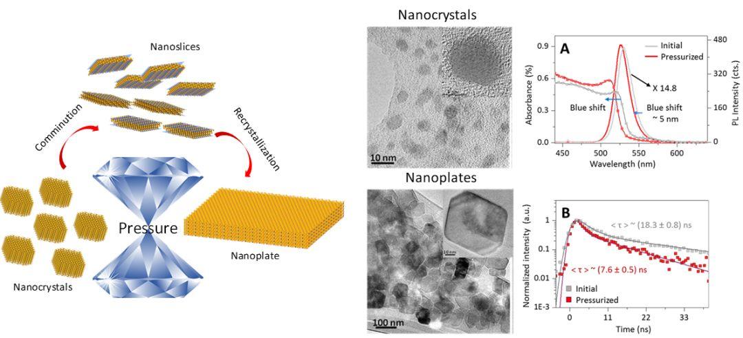 Advanced Materials:从纳米颗粒到纳米片——高压诱导CH3NH3PbBr3纳米晶体再结晶长大