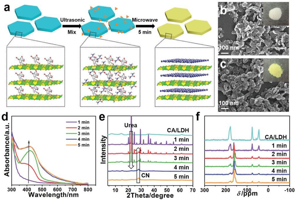 Advanced Materials:氮化碳二维插层材料从限域合成到性能强化
