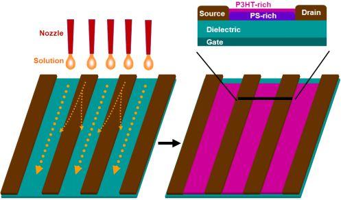 Advanced Materials:利用半导体/绝缘体高分子复合薄膜构建新型电子器件