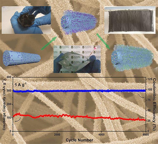 Advanced Materials:稳定铝离子电池——非石墨体系自支撑,无粘结剂,多级孔结构正极Co9S8@CNT-CNF