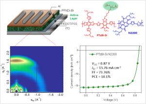 Advanced Materials:含硅氧烷侧链宽带隙聚合物用于高效全聚合物太阳电池