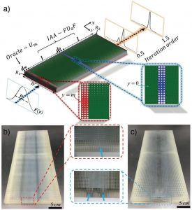 Advanced Materials:利用超材料执行量子搜索算法
