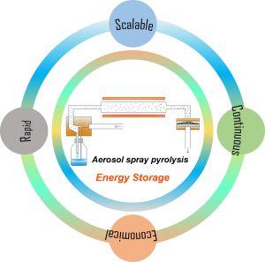 Small Methods:气溶胶喷雾热解技术在电化学储能材料研究中的应用