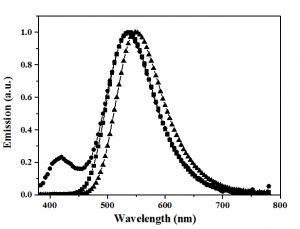 Advanced Materials:避免无效能量损耗——具有热激活延迟荧光特性的D-A型材料的构象控制研究