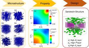 Advanced Materials:高通量相场模拟设计高能量密度的聚合物基复合电介质