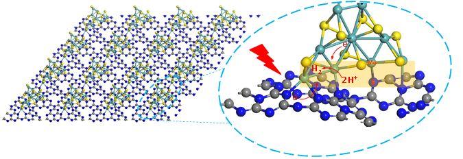Small:固态反应制备具有垂直结构的纳米C3N4/MoS2异质结实现高效光催化分解水产氢