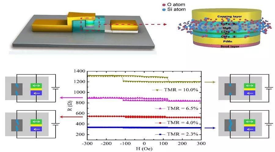 Advanced Electronic Materials:新型非易失逻辑存储器—基于导电丝环绕的磁性隧道结异质结忆阻器件