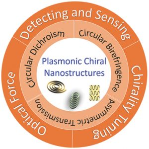 Advanced Optical Materials:等离激元手性结构光学效应与应用研究进展
