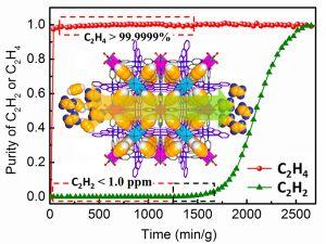 Advanced Materials:理想的分子筛材料——乙炔/乙烯混合气体分离纯化的新突破