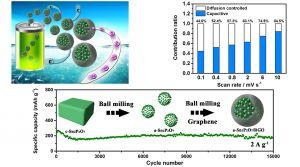 Advanced Energy Materials:非晶锡基氧化物——高倍率超长寿命钠离子电池负极材料
