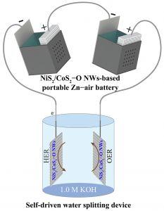 Advanced Materials:氧空位主导的NiS2/CoS2多孔界面纳米线阵列——便携式锌空电池驱动水分解