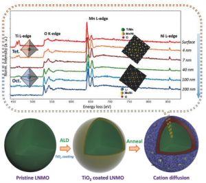 Advanced Materials:基于原子层沉积的多点位Ti掺杂正极材料表面研究