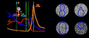 Advanced Optical Materials:高折射全介质材料Ge纳米球在可见光区的方向性散射