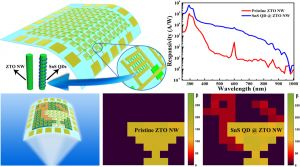 Advanced Functional Materials:基于量子点/纳米线复合纳米结构的柔性宽光谱图像传感器