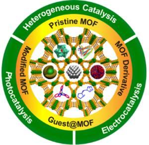 Advanced Materials:金属有机框架材料(MOFs)在催化中的应用研究进展