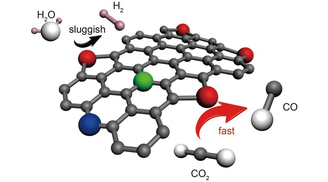 Advanced Energy Materials: 水蒸气刻蚀氮掺杂的碳材料作为高性能CO2还原电催化剂
