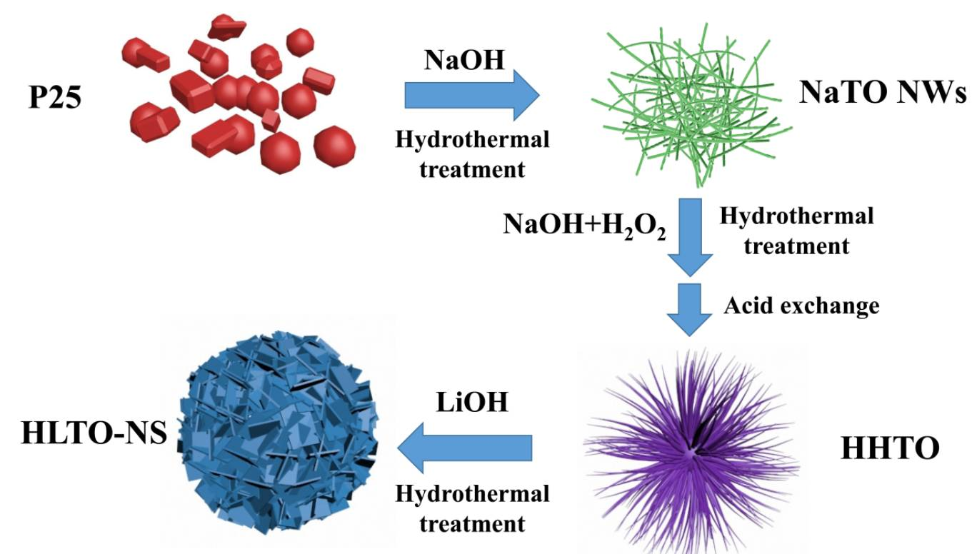 Advanced Energy Materials:超薄纳米片组成的分级结构钛酸锂微球锂离子电池负极材料