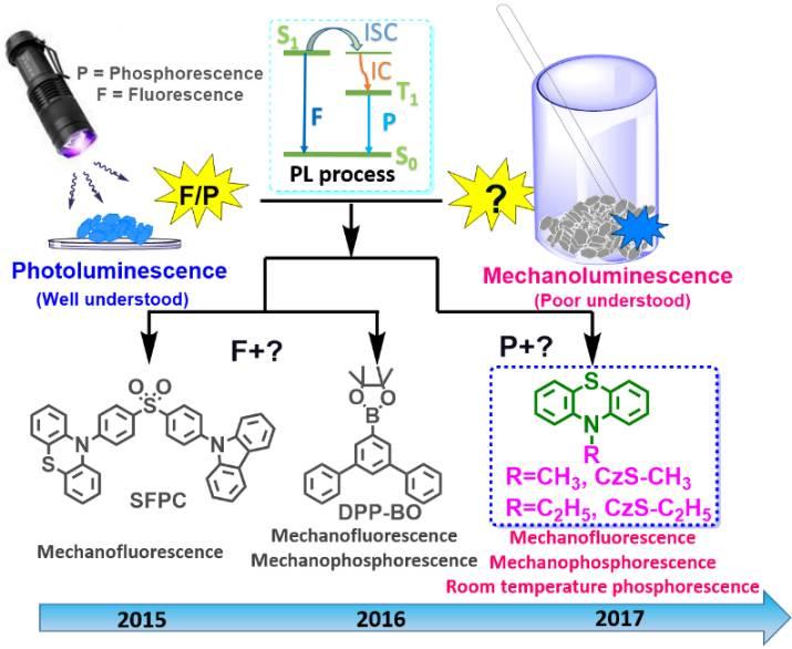 基于纯有机室温磷光分子的力致发光激发态研究