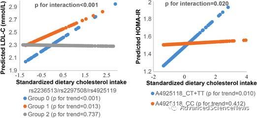 [Molecular Nutrition and Food Research]膳食胆固醇与基因对儿童肥胖的影响