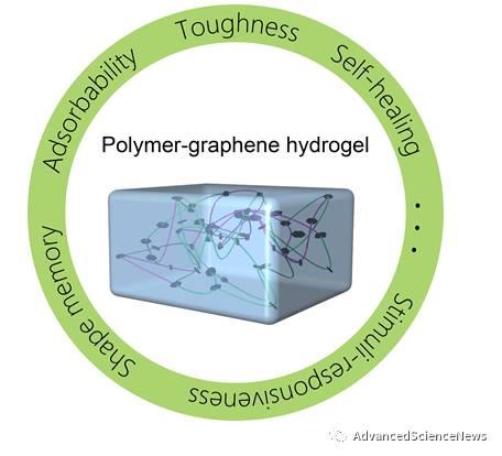 综述:聚合物/石墨烯复合材料水凝胶最新研究进展