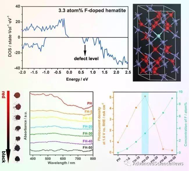 氧化铁纳米晶中的双效氟掺杂助力高效水裂解