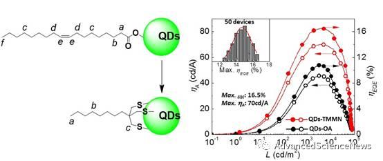 基于短链三巯基配体修饰的量子点构筑高效、长寿命发光器件