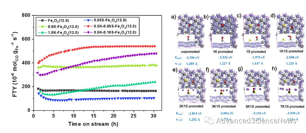 α-Al2O3负载单分散纳米Fe3O4催化费托合成直接制低碳烯烃