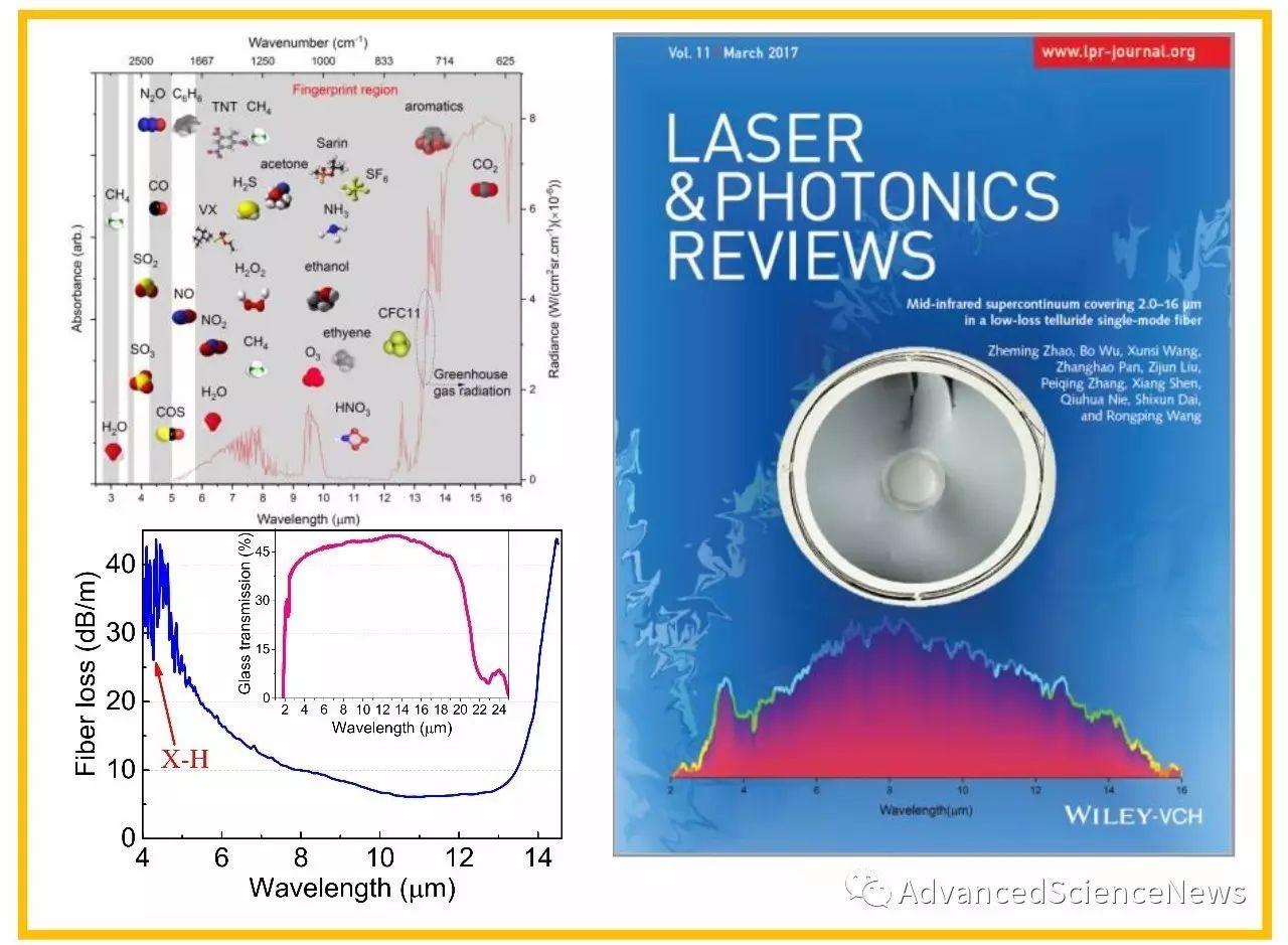 中远红外光纤材料关键技术突破-Te基硫系光纤及其中远红外超连续谱输出