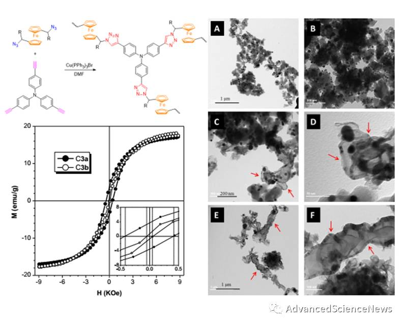 Macromol. Rapid Commun.:二茂铁基超支化聚三唑的点击合成及作为前驱体制备磁性陶瓷