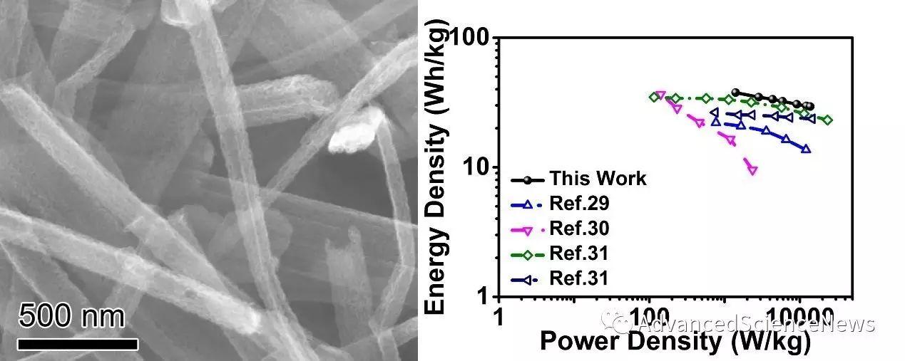 S,N双掺杂石墨烯纤维:一种性能优异的超级电容器电极材料