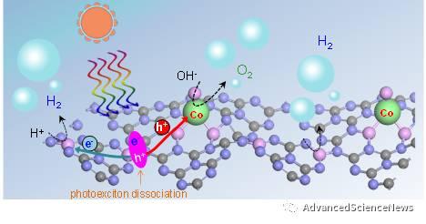 Angewandte Chemie:单活性位点钴基光催化剂实现太阳光驱动高效自发水分解