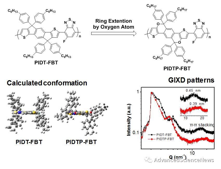 引达省并二噻吩(IDT)材料新的修饰策略—氧原子扩环