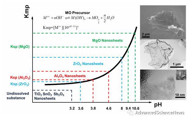 Angewandte Chemie:一种大尺寸超薄二维金属氧化物纳米片的普适制备方法