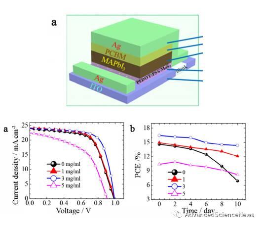 可溶性MoS2的制备及其在高效稳定钙钛矿太阳能电池中的应用