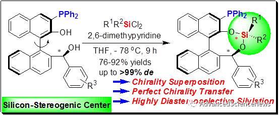 基于手性叠加策略高效构建手性硅中心的选择性硅烷化反应