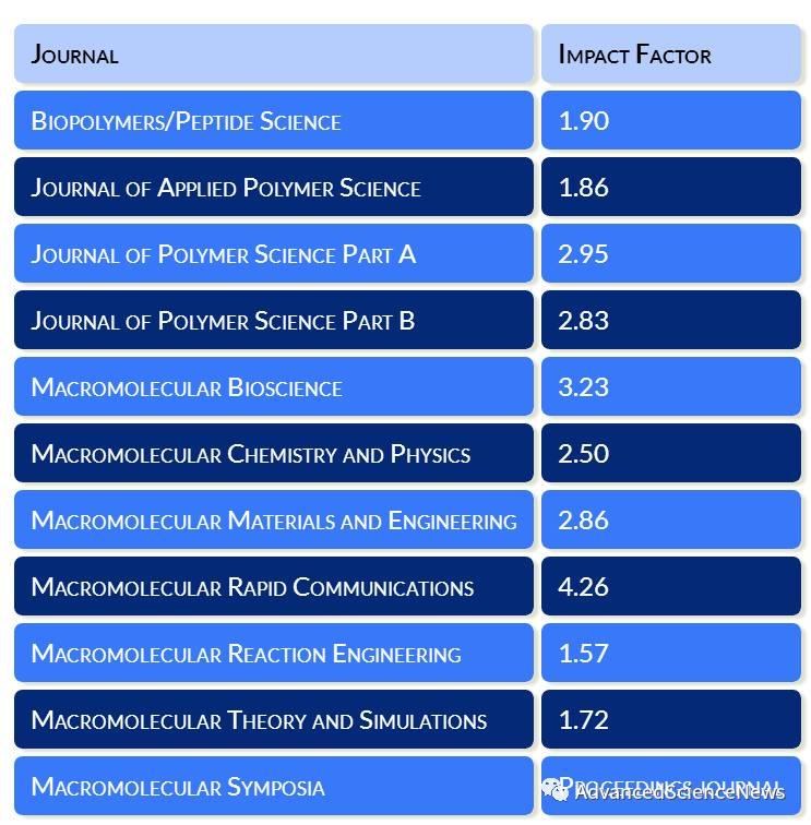 Wiley高分子类期刊2016年影响因子