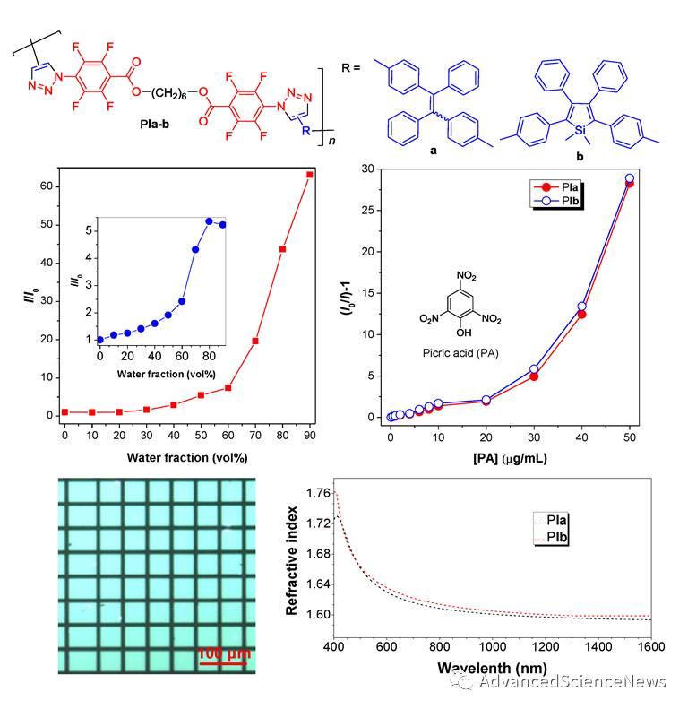 叠氮-炔类单体环加成聚合制备具有AIE特性的聚三唑