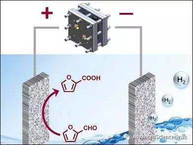电催化糖醛氧化和水分解产氢