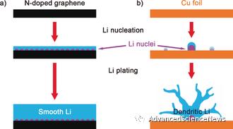 金属锂负极:亲锂位点调控锂形核